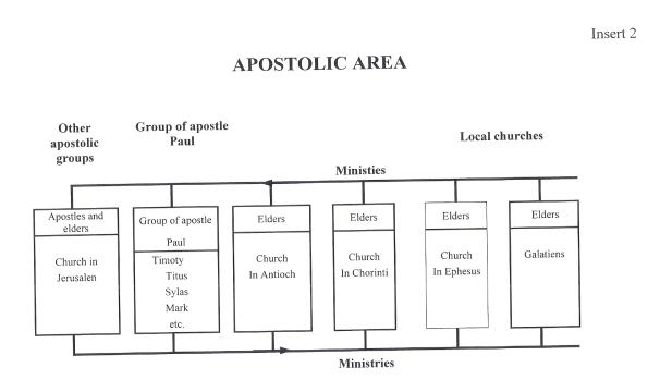 Apostolic area