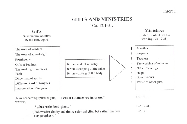 Gifts and Ministries
