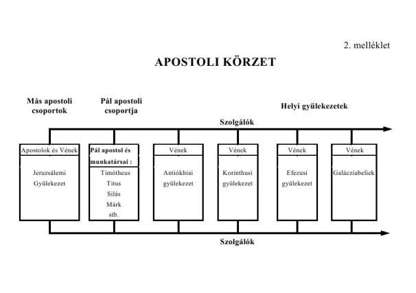 Apostoli körzet